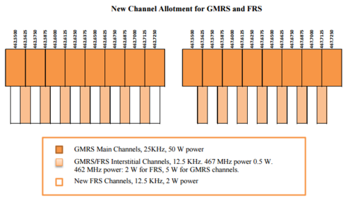 New-Channel-Allotment-For-FRS-and-GMRS.png